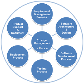 Product development for Product development services